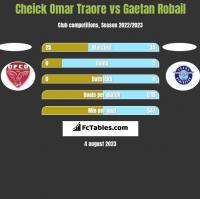 Cheick Omar Traore vs Gaetan Robail h2h player stats