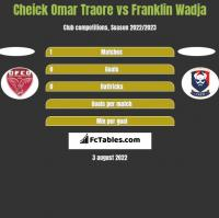 Cheick Omar Traore vs Franklin Wadja h2h player stats