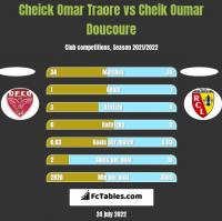 Cheick Omar Traore vs Cheik Oumar Doucoure h2h player stats