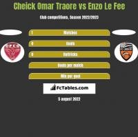 Cheick Omar Traore vs Enzo Le Fee h2h player stats