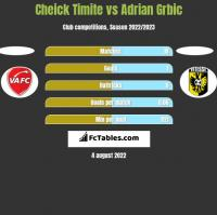 Cheick Timite vs Adrian Grbic h2h player stats
