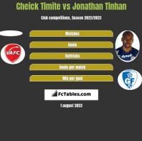 Cheick Timite vs Jonathan Tinhan h2h player stats