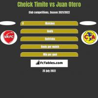 Cheick Timite vs Juan Otero h2h player stats