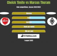 Cheick Timite vs Marcus Thuram h2h player stats