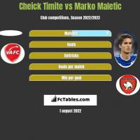 Cheick Timite vs Marko Maletic h2h player stats