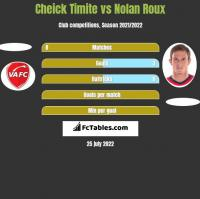 Cheick Timite vs Nolan Roux h2h player stats