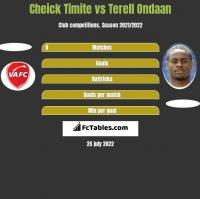 Cheick Timite vs Terell Ondaan h2h player stats