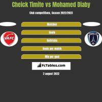 Cheick Timite vs Mohamed Diaby h2h player stats