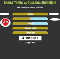 Cheick Timite vs Oussama Abdeldjelil h2h player stats