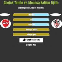 Cheick Timite vs Moussa Kalilou Djitte h2h player stats