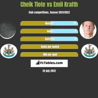 Cheik Tiote vs Emil Krafth h2h player stats