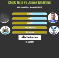 Cheik Tiote vs James McArthur h2h player stats