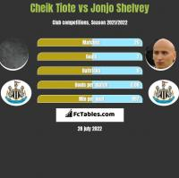 Cheik Tiote vs Jonjo Shelvey h2h player stats
