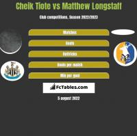Cheik Tiote vs Matthew Longstaff h2h player stats