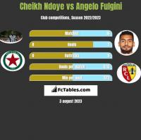 Cheikh Ndoye vs Angelo Fulgini h2h player stats