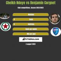 Cheikh Ndoye vs Benjamin Corgnet h2h player stats
