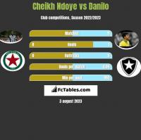Cheikh Ndoye vs Danilo h2h player stats