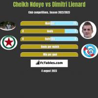 Cheikh Ndoye vs Dimitri Lienard h2h player stats