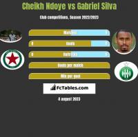 Cheikh Ndoye vs Gabriel Silva h2h player stats