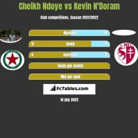Cheikh Ndoye vs Kevin N'Doram h2h player stats