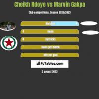 Cheikh Ndoye vs Marvin Gakpa h2h player stats