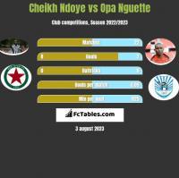 Cheikh Ndoye vs Opa Nguette h2h player stats