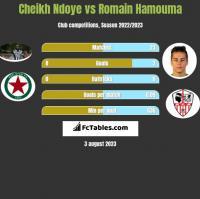 Cheikh Ndoye vs Romain Hamouma h2h player stats