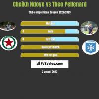Cheikh Ndoye vs Theo Pellenard h2h player stats