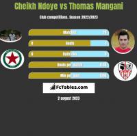 Cheikh Ndoye vs Thomas Mangani h2h player stats