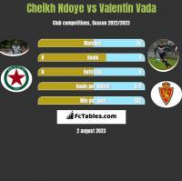 Cheikh Ndoye vs Valentin Vada h2h player stats