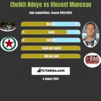 Cheikh Ndoye vs Vincent Manceau h2h player stats