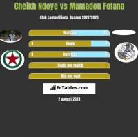 Cheikh Ndoye vs Mamadou Fofana h2h player stats