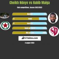 Cheikh Ndoye vs Habib Maiga h2h player stats