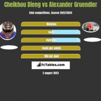 Cheikhou Dieng vs Alexander Gruendler h2h player stats