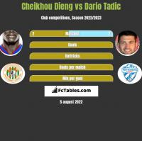 Cheikhou Dieng vs Dario Tadic h2h player stats