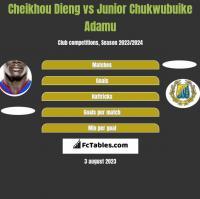 Cheikhou Dieng vs Junior Chukwubuike Adamu h2h player stats