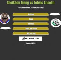 Cheikhou Dieng vs Tobias Anselm h2h player stats