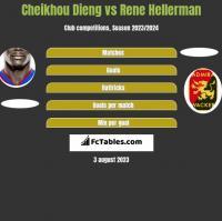 Cheikhou Dieng vs Rene Hellerman h2h player stats