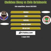 Cheikhou Dieng vs Elvin Ibrisimovic h2h player stats