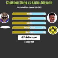 Cheikhou Dieng vs Karim Adeyemi h2h player stats