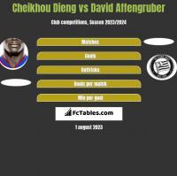 Cheikhou Dieng vs David Affengruber h2h player stats