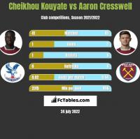 Cheikhou Kouyate vs Aaron Cresswell h2h player stats