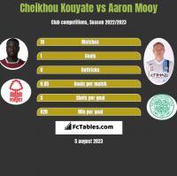 Cheikhou Kouyate vs Aaron Mooy h2h player stats