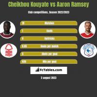 Cheikhou Kouyate vs Aaron Ramsey h2h player stats
