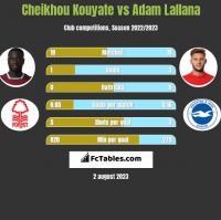 Cheikhou Kouyate vs Adam Lallana h2h player stats