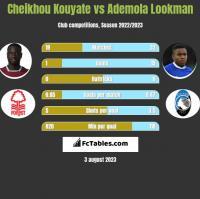 Cheikhou Kouyate vs Ademola Lookman h2h player stats