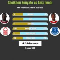 Cheikhou Kouyate vs Alex Iwobi h2h player stats