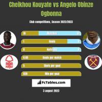 Cheikhou Kouyate vs Angelo Obinze Ogbonna h2h player stats