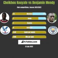 Cheikhou Kouyate vs Benjamin Mendy h2h player stats
