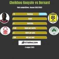 Cheikhou Kouyate vs Bernard h2h player stats